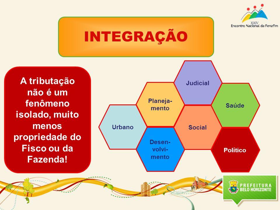 Saúde INTEGRAÇÃO Urbano Planeja- mento Desen- volvi- mento Judicial Social Político A tributação não é um fenômeno isolado, muito menos propriedade do Fisco ou da Fazenda!