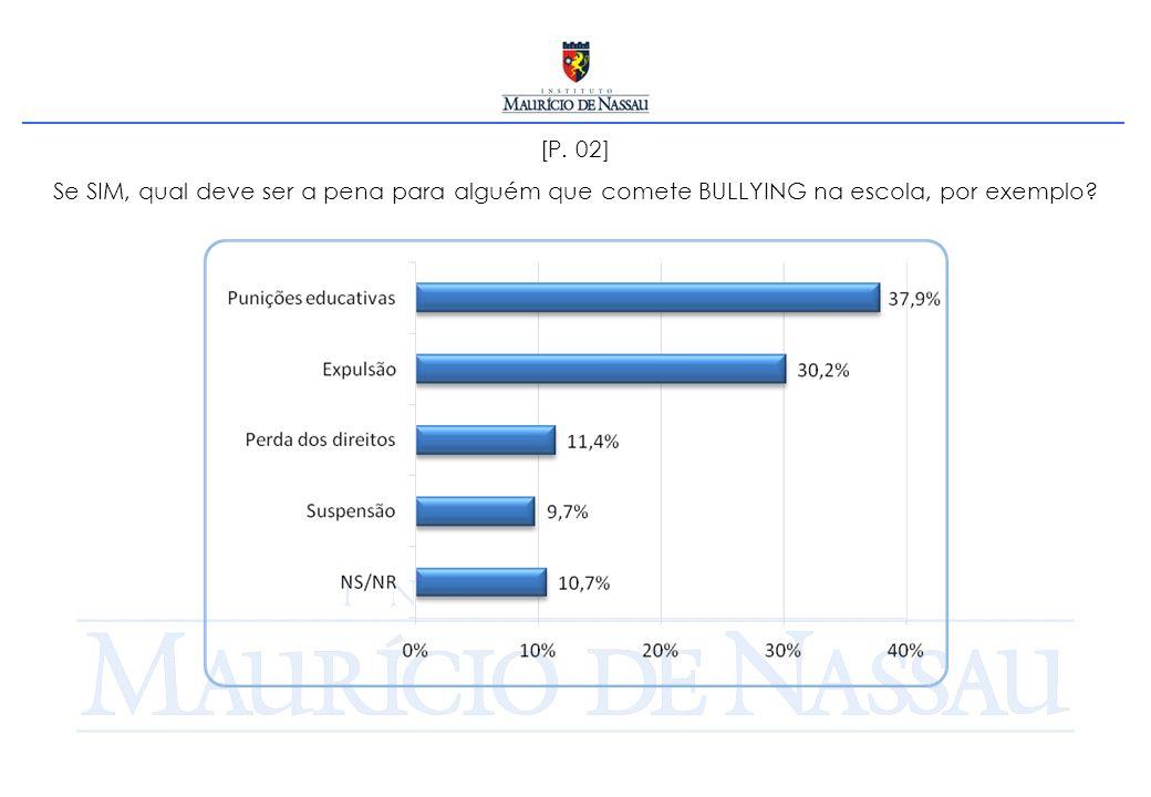 [P. 02] Se SIM, qual deve ser a pena para alguém que comete BULLYING na escola, por exemplo?