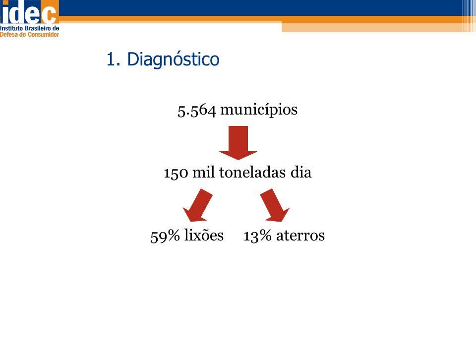 1. Diagnóstico 5.564 municípios 150 mil toneladas dia 59% lixões 13% aterros