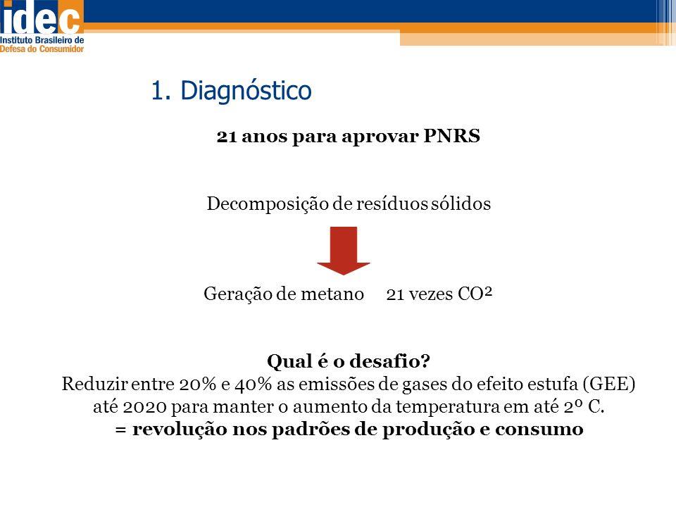 1. Diagnóstico 21 anos para aprovar PNRS Decomposição de resíduos sólidos Geração de metano 21 vezes CO² Qual é o desafio? Reduzir entre 20% e 40% as