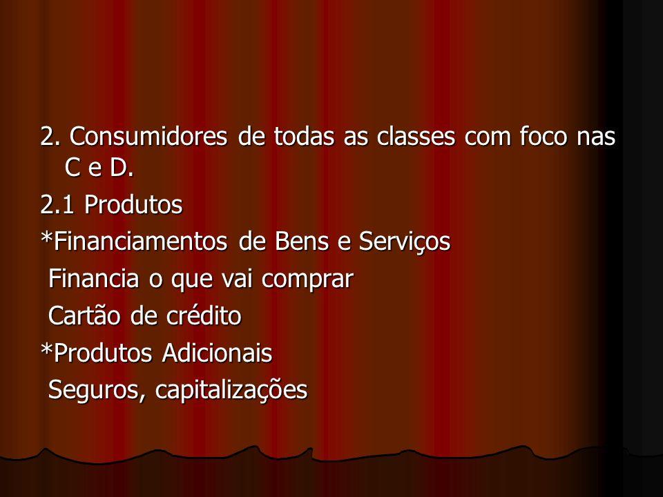 2. Consumidores de todas as classes com foco nas C e D. 2.1 Produtos *Financiamentos de Bens e Serviços Financia o que vai comprar Financia o que vai