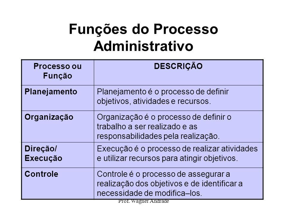 Prof. Wagner Andrade Funções do Processo Administrativo Processo ou Função DESCRIÇÃO PlanejamentoPlanejamento é o processo de definir objetivos, ativi