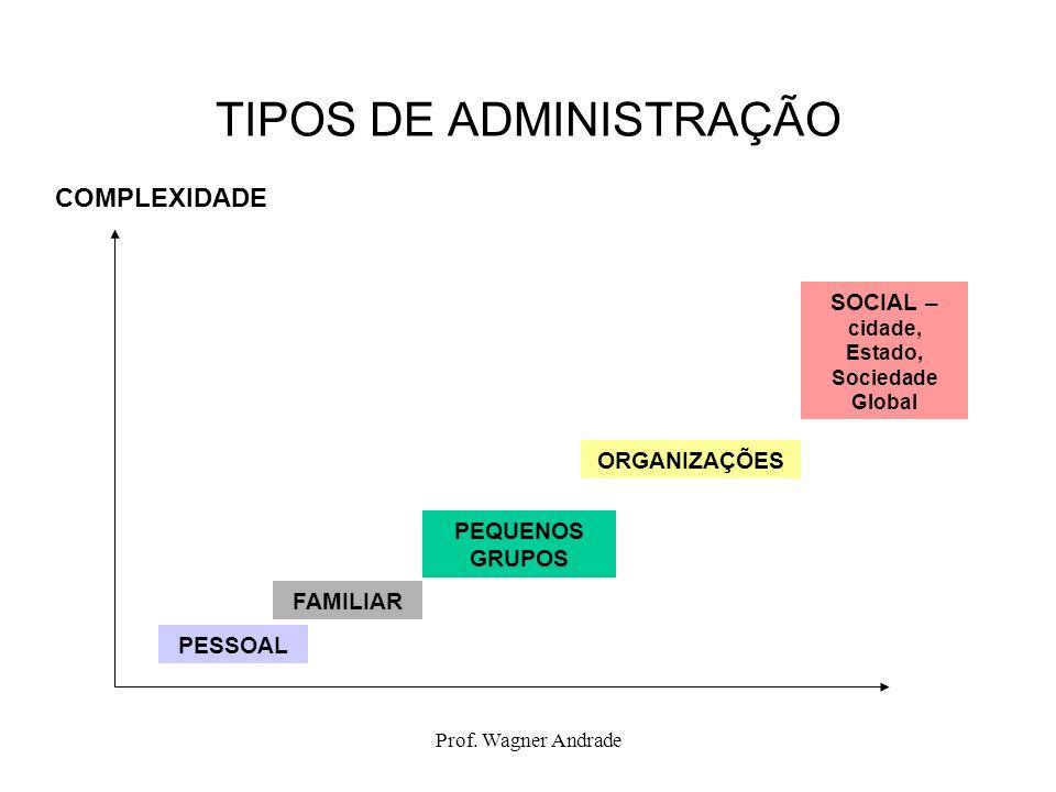 Prof. Wagner Andrade TIPOS DE ADMINISTRAÇÃO COMPLEXIDADE PESSOAL FAMILIAR PEQUENOS GRUPOS ORGANIZAÇÕES SOCIAL – cidade, Estado, Sociedade Global