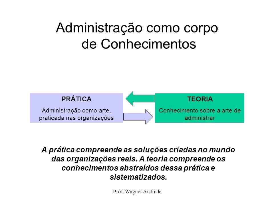 Prof. Wagner Andrade Administração como corpo de Conhecimentos PRÁTICA Administração como arte, praticada nas organizações TEORIA Conhecimento sobre a
