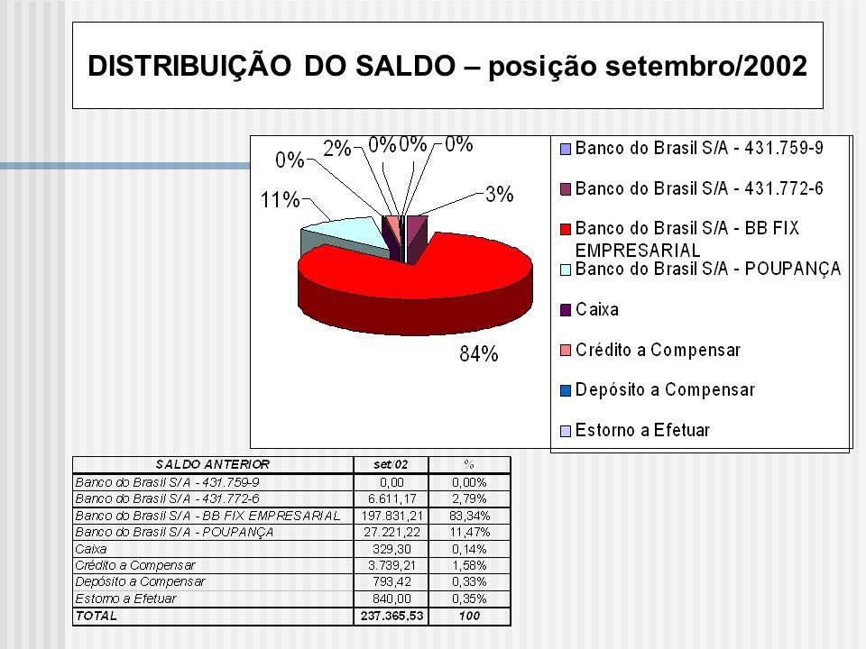 DISTRIBUIÇÃO DAS RECEITAS – posição setembro/2002