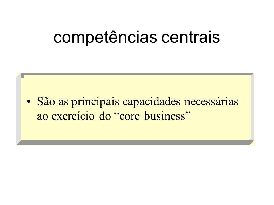 competências centrais São as principais capacidades necessárias ao exercício do core business