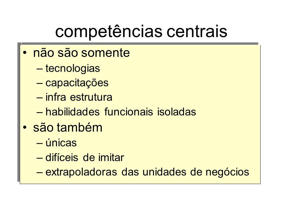 não são somente –tecnologias –capacitações –infra estrutura –habilidades funcionais isoladas são também –únicas –difíceis de imitar –extrapoladoras da