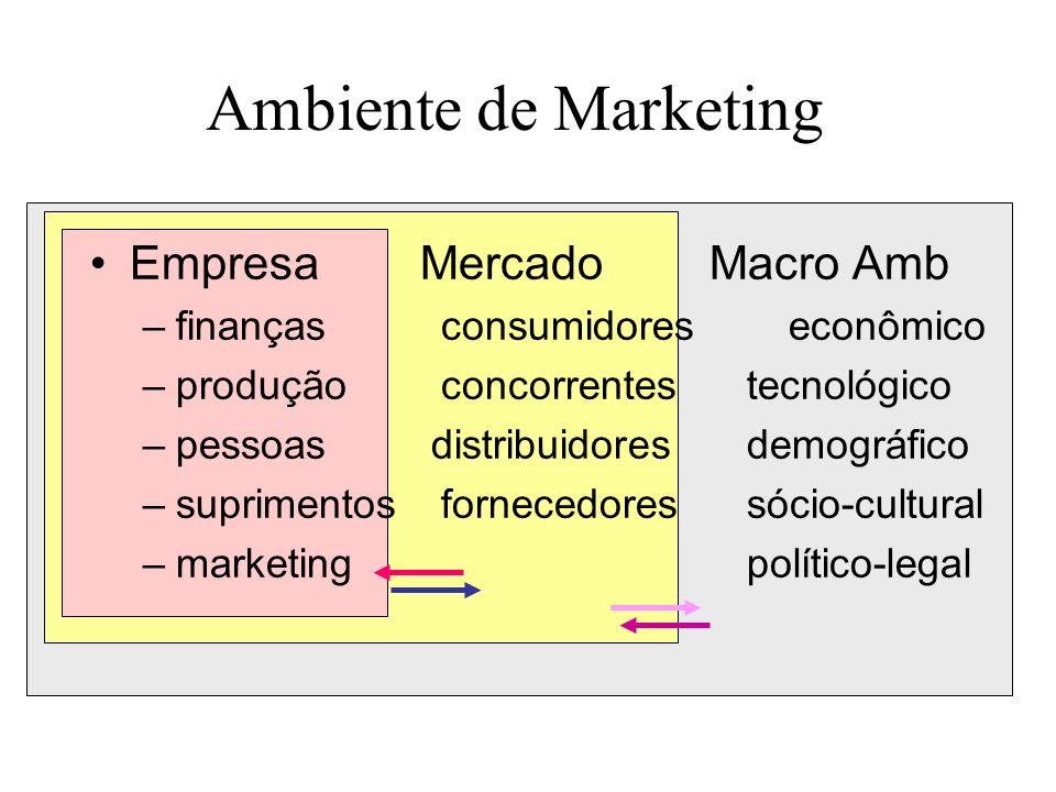 Empresa Mercado Macro Amb –finanças consumidores econômico –produção concorrentes tecnológico –pessoas distribuidores demográfico –suprimentos fornece