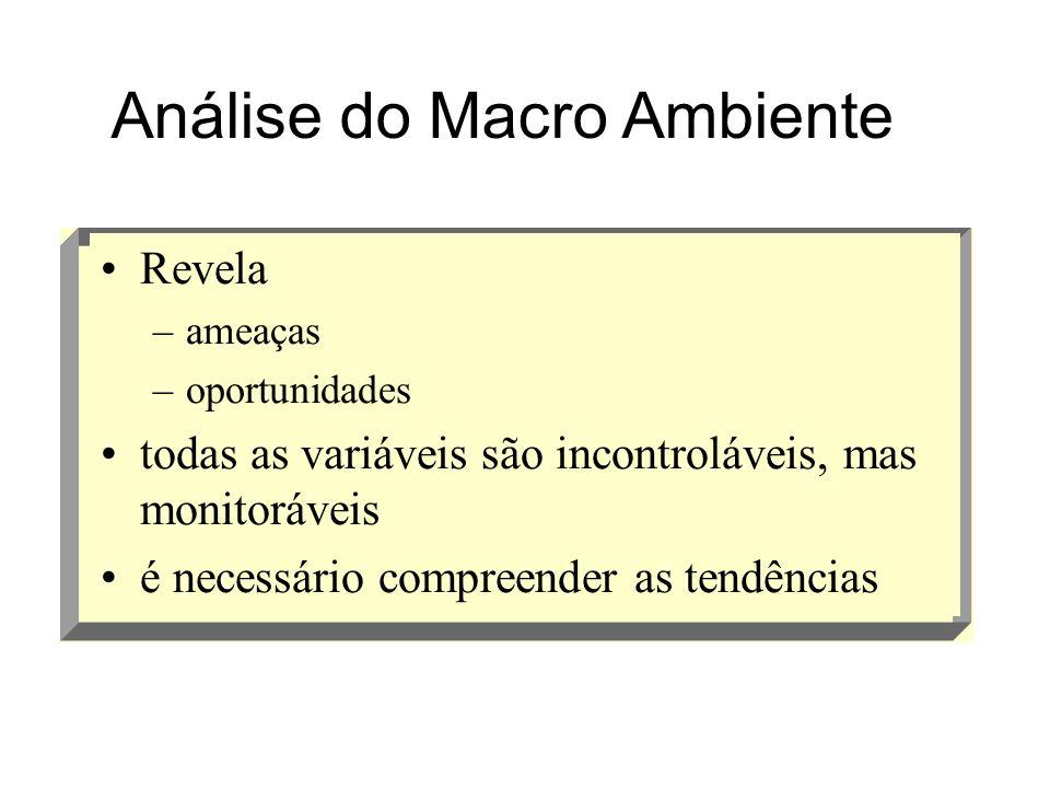 Revela –ameaças –oportunidades todas as variáveis são incontroláveis, mas monitoráveis é necessário compreender as tendências Análise do Macro Ambient