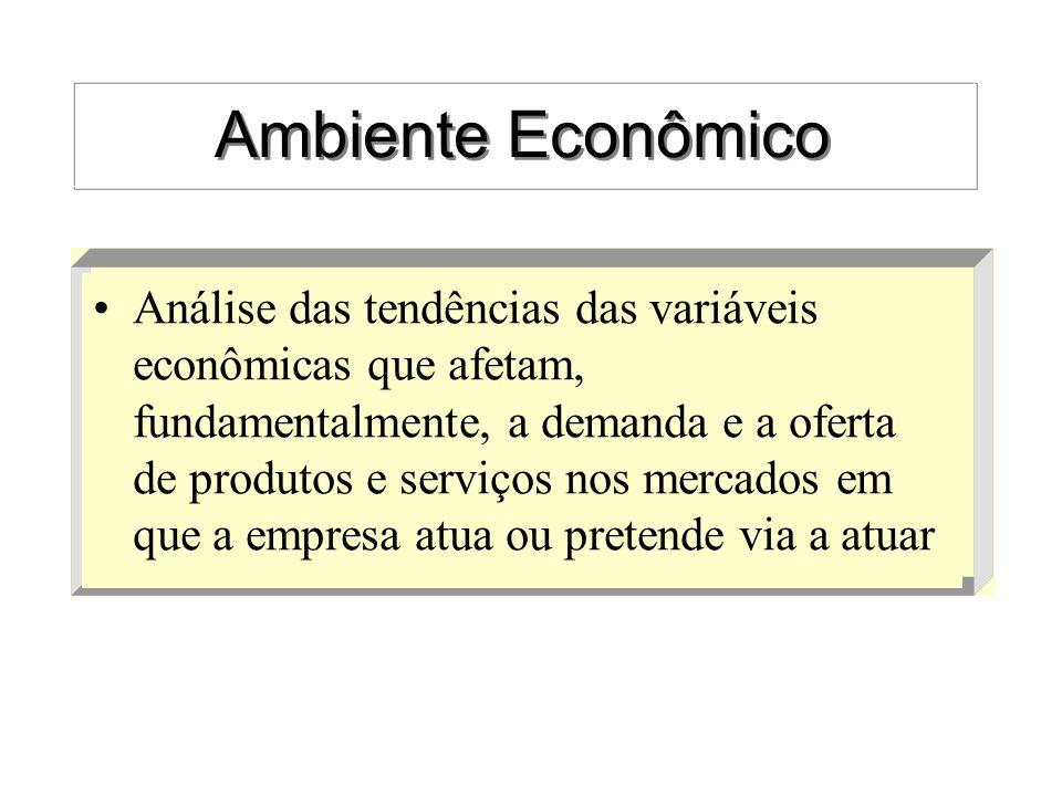 Ambiente Econômico Análise das tendências das variáveis econômicas que afetam, fundamentalmente, a demanda e a oferta de produtos e serviços nos merca