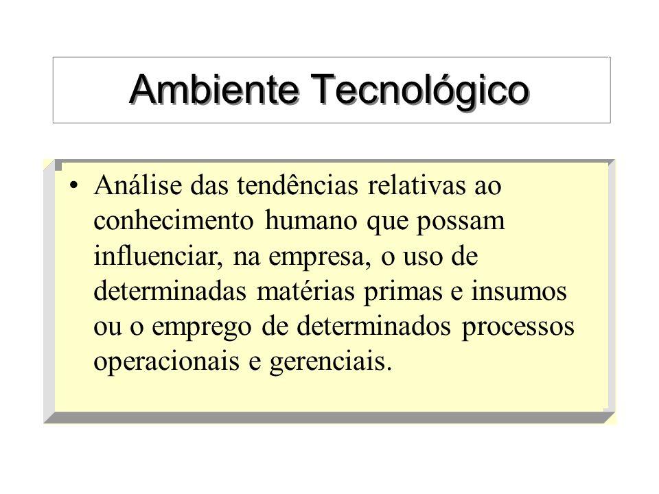 Ambiente Tecnológico Análise das tendências relativas ao conhecimento humano que possam influenciar, na empresa, o uso de determinadas matérias primas