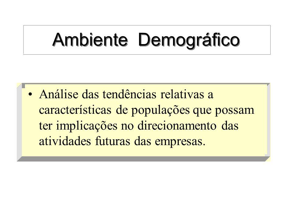 Ambiente Demográfico Análise das tendências relativas a características de populações que possam ter implicações no direcionamento das atividades futu
