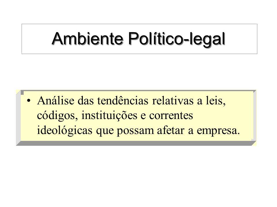 Ambiente Político-legal Análise das tendências relativas a leis, códigos, instituições e correntes ideológicas que possam afetar a empresa.