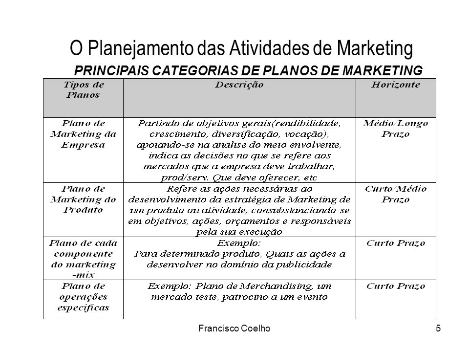 Francisco Coelho5 PRINCIPAIS CATEGORIAS DE PLANOS DE MARKETING O Planejamento das Atividades de Marketing