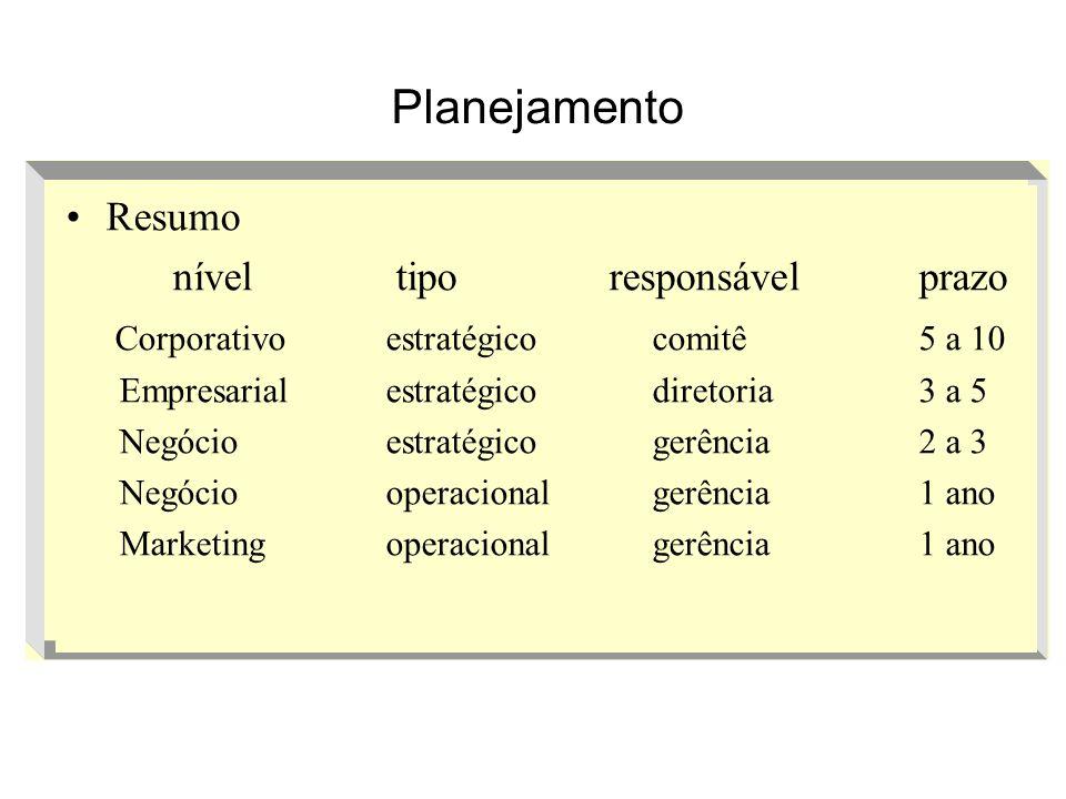 Resumo nível tipo responsávelprazo Corporativoestratégico comitê 5 a 10 Empresarialestratégico diretoria 3 a 5 Negócioestratégico gerência 2 a 3 Negóc