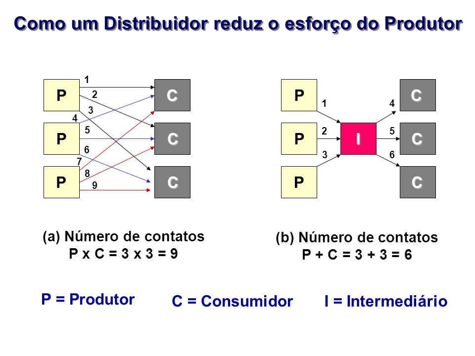 Como um Distribuidor reduz o esforço do Produtor P P P C C C C C C P P P I 1 2 3 4 5 6 7 8 9 1 2 3 4 5 6 (a) Número de contatos P x C = 3 x 3 = 9 (b)