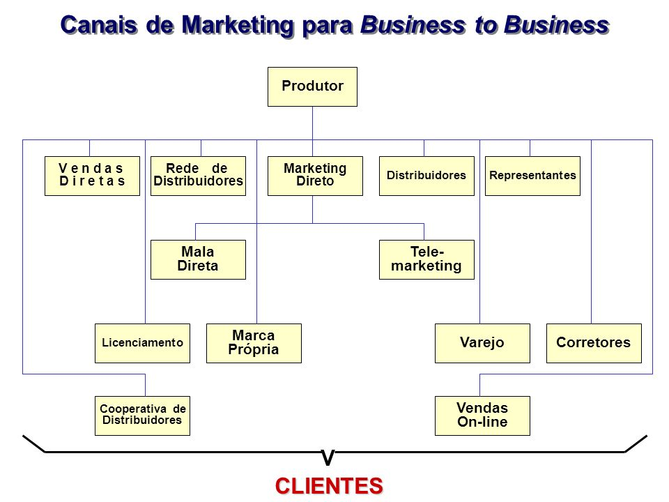 Canais de Marketing para Business to Business Rede de Distribuidores V e n d a s D i r e t a s Distribuidores Marketing Direto Representantes Tele- ma