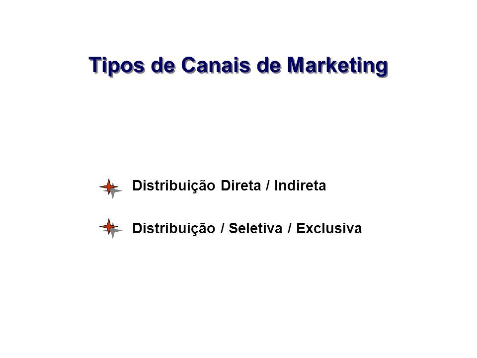 Tipos de Canais de Marketing Distribuição Direta / Indireta Distribuição / Seletiva / Exclusiva