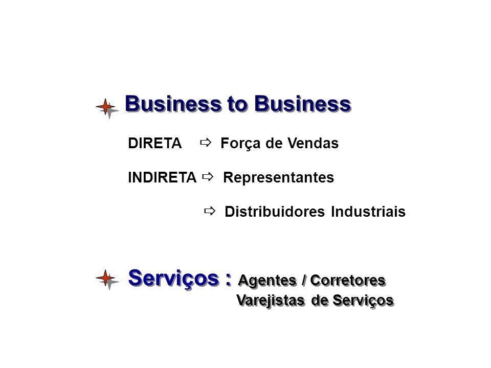 Business to Business DIRETA Força de Vendas INDIRETA Representantes Distribuidores Industriais Serviços : Agentes / Corretores Varejistas de Serviços