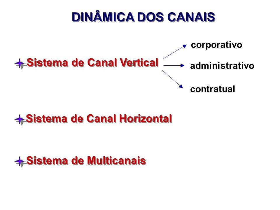 DINÂMICA DOS CANAIS Sistema de Canal Vertical corporativo administrativo contratual Sistema de Canal Horizontal Sistema de Multicanais