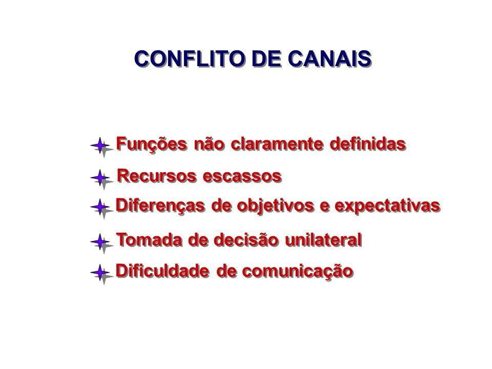 CONFLITO DE CANAIS Funções não claramente definidas Recursos escassos Diferenças de objetivos e expectativas Tomada de decisão unilateral Dificuldade
