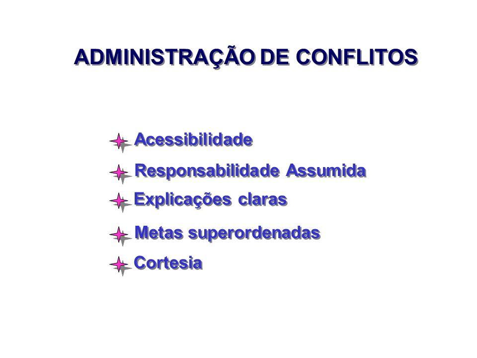 ADMINISTRAÇÃO DE CONFLITOS Acessibilidade Responsabilidade Assumida Explicações claras Metas superordenadas Cortesia