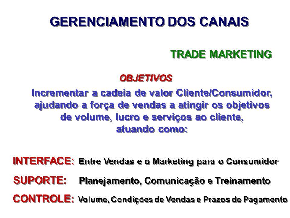 GERENCIAMENTO DOS CANAIS TRADE MARKETING OBJETIVOS Incrementar a cadeia de valor Cliente/Consumidor, ajudando a força de vendas a atingir os objetivos