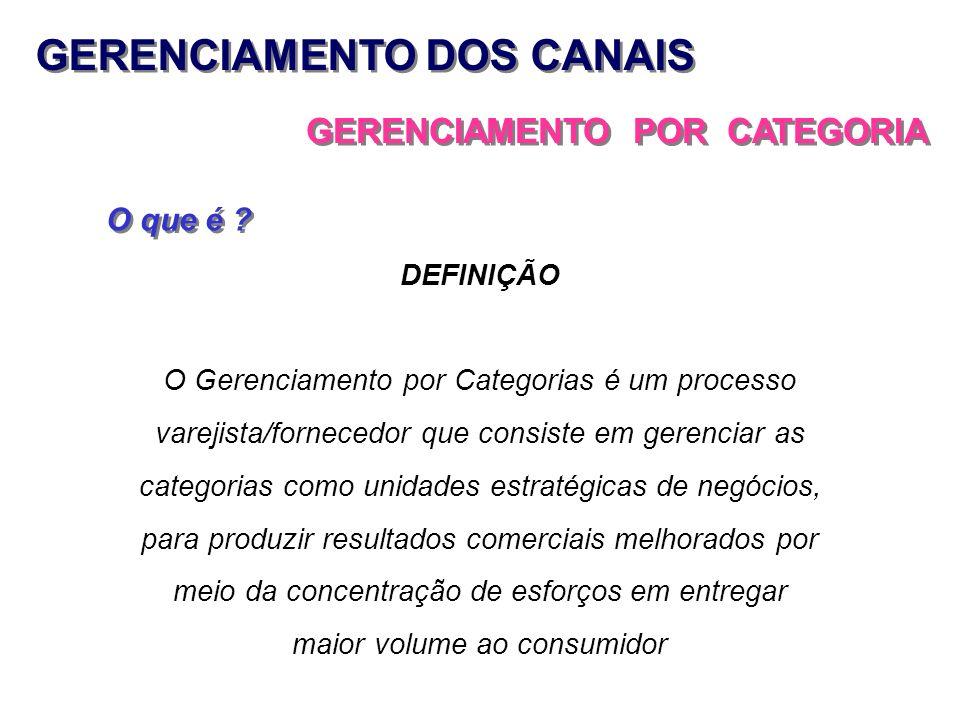 GERENCIAMENTO DOS CANAIS GERENCIAMENTO POR CATEGORIA O que é ? DEFINIÇÃO O Gerenciamento por Categorias é um processo varejista/fornecedor que consist