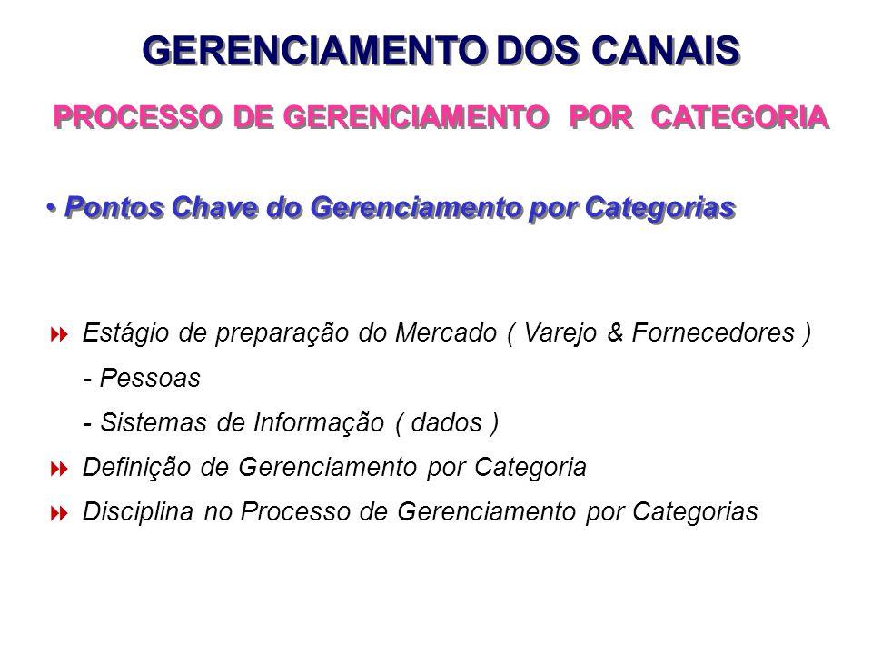 Estágio de preparação do Mercado ( Varejo & Fornecedores ) - Pessoas - Sistemas de Informação ( dados ) Definição de Gerenciamento por Categoria Disci