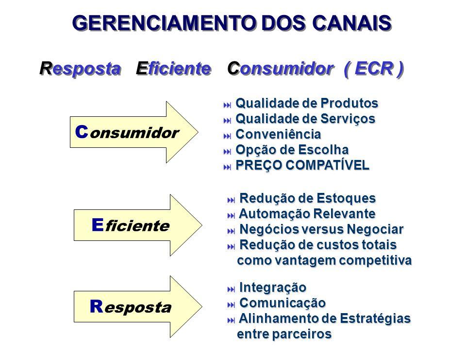 GERENCIAMENTO DOS CANAIS Resposta Eficiente Consumidor ( ECR ) Qualidade de Produtos Qualidade de Produtos Qualidade de Serviços Qualidade de Serviços