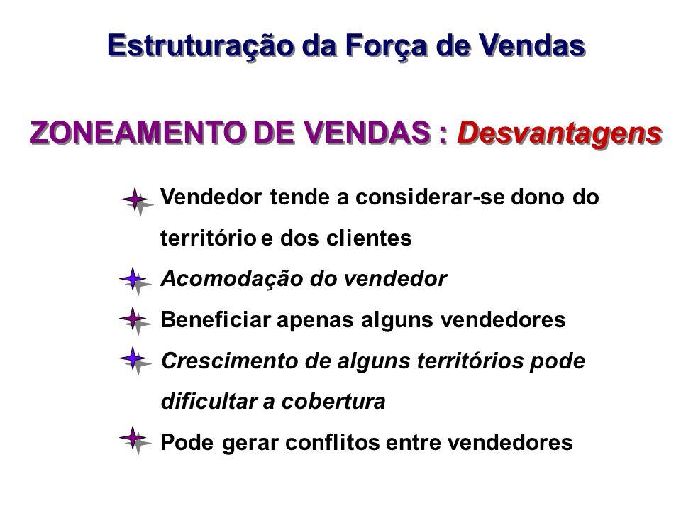 ZONEAMENTO DE VENDAS : Desvantagens Vendedor tende a considerar-se dono do território e dos clientes Acomodação do vendedor Beneficiar apenas alguns v