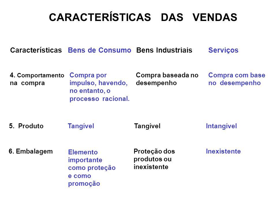 CARACTERÍSTICAS DAS VENDAS CaracterísticasBens de ConsumoBens IndustriaisServiços 4. Comportamento na compra Compra por impulso, havendo, no entanto,