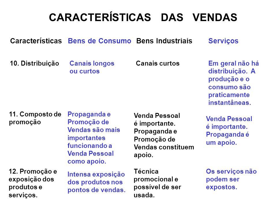 CARACTERÍSTICAS DAS VENDAS CaracterísticasBens de ConsumoBens IndustriaisServiços 10. DistribuiçãoCanais longos ou curtos Canais curtosEm geral não há