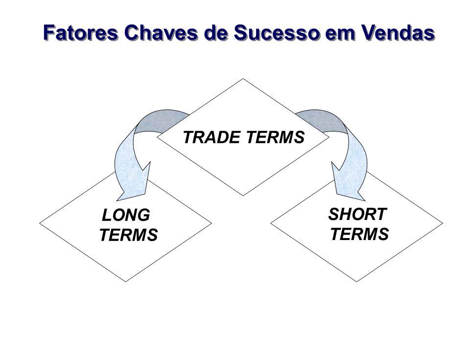 SHORT TERMS LONG TERMS Fatores Chaves de Sucesso em Vendas TRADE TERMS