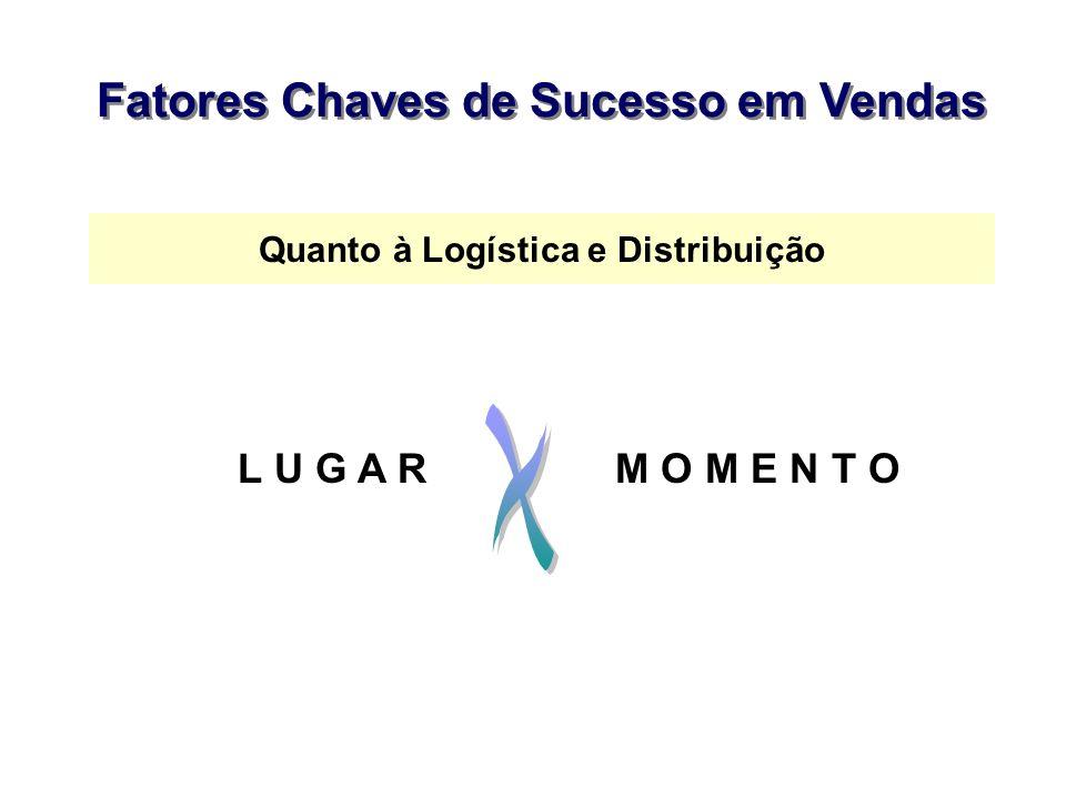 Fatores Chaves de Sucesso em Vendas Quanto à Logística e Distribuição L U G A RM O M E N T O