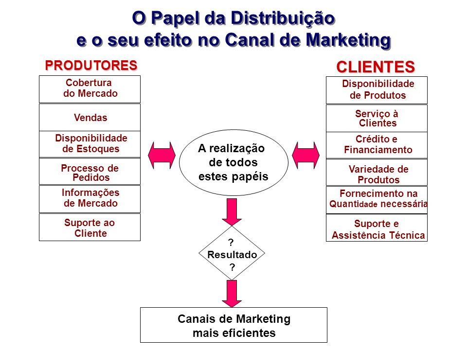 O Papel da Distribuição e o seu efeito no Canal de Marketing O Papel da Distribuição e o seu efeito no Canal de Marketing PRODUTORES CLIENTES Cobertur