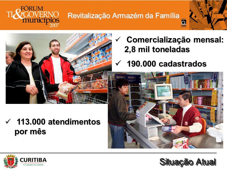 Revitalização Armazém da Família Situação Atual Comercialização mensal: 2,8 mil toneladas 190.000 cadastrados 190.000 cadastrados 113.000 atendimentos
