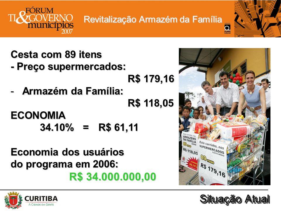 Revitalização Armazém da Família Situação Atual Cesta com 89 itens - Preço supermercados: R$ 179,16 -Armazém da Família: R$ 118,05 ECONOMIA 34.10% = R