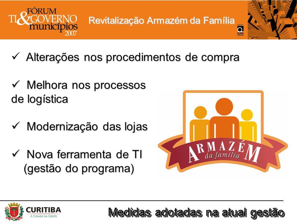 Revitalização Armazém da Família Medidas adotadas na atual gestão Alterações nos procedimentos de compra Melhora nos processos Melhora nos processos d