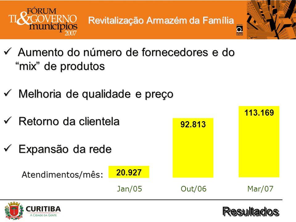 Revitalização Armazém da Família ResultadosResultados 20.927 92.813 113.169 Jan/05Out/06Mar/07 Aumento do número de fornecedores e do mix de produtos