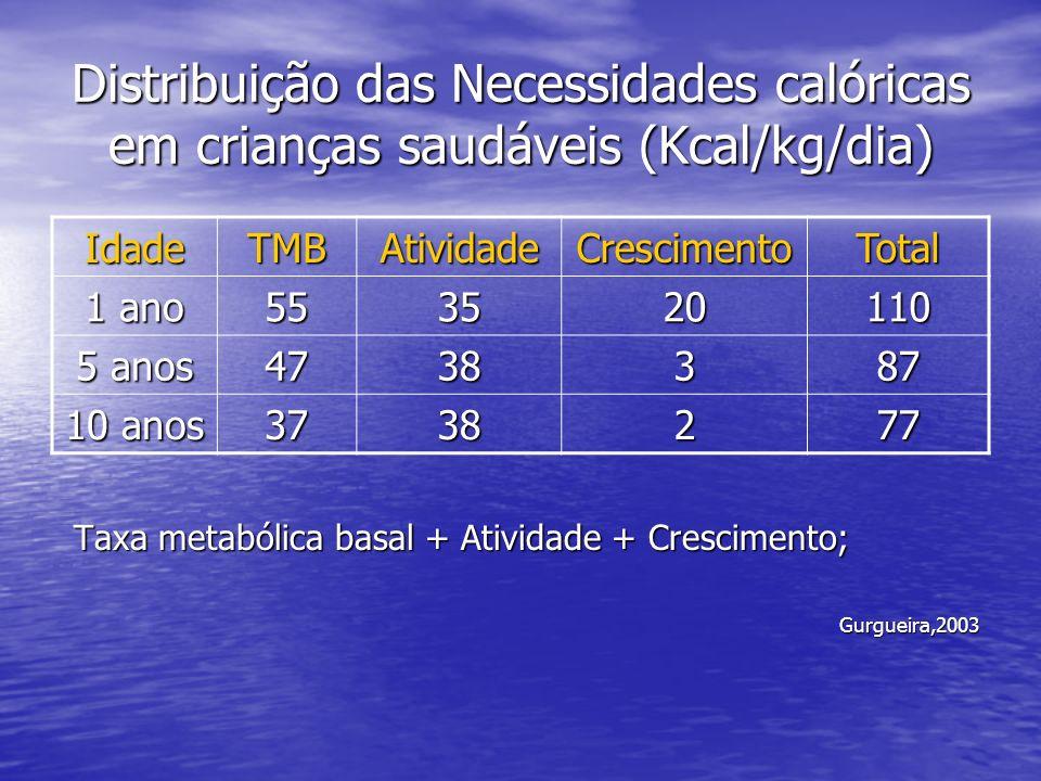 Distribuição das Necessidades calóricas em crianças saudáveis (Kcal/kg/dia) IdadeTMBAtividadeCrescimentoTotal 1 ano 553520110 5 anos 4738387 10 anos 3