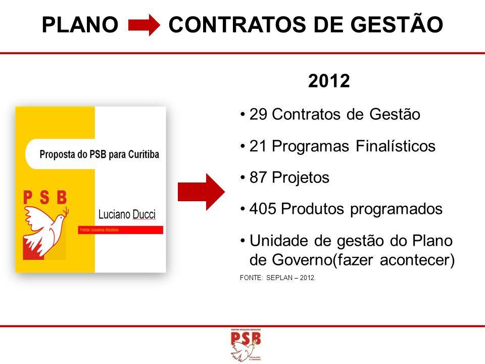 PLANO CONTRATOS DE GESTÃO 29 Contratos de Gestão 21 Programas Finalísticos 87 Projetos 405 Produtos programados Unidade de gestão do Plano de Governo(