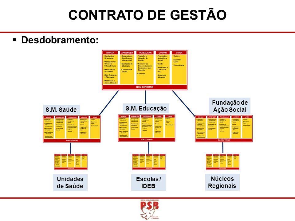 Desdobramento: CONTRATO DE GESTÃO S.M. Saúde S.M. Educação Fundação de Ação Social Núcleos Regionais Escolas / IDEB Unidades de Saúde