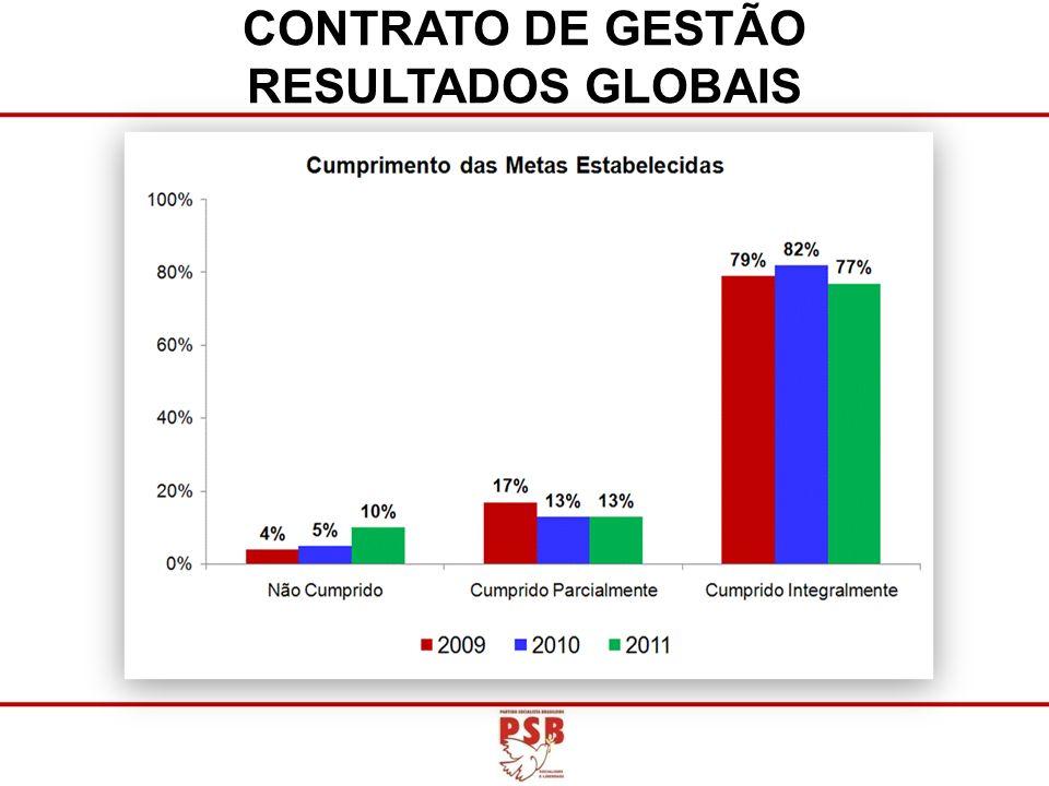 CONTRATO DE GESTÃO RESULTADOS GLOBAIS