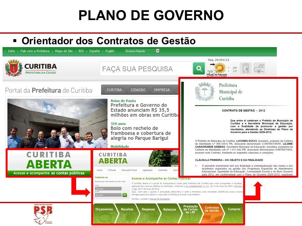 Orientador dos Contratos de Gestão PLANO DE GOVERNO