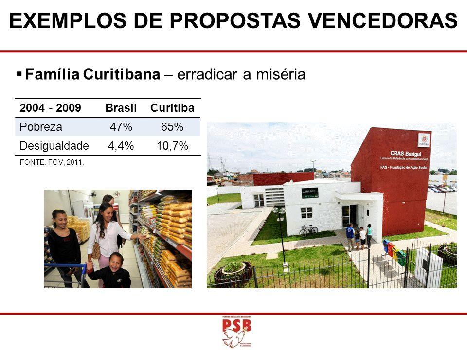 2004 - 2009BrasilCuritiba Pobreza47%65% Desigualdade4,4%10,7% Família Curitibana – erradicar a miséria FONTE: FGV, 2011. EXEMPLOS DE PROPOSTAS VENCEDO