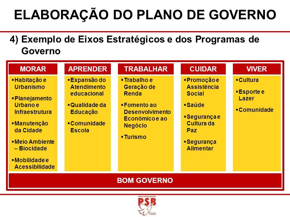 4)Exemplo de Eixos Estratégicos e dos Programas de Governo ELABORAÇÃO DO PLANO DE GOVERNO MORARAPRENDERTRABALHARCUIDARVIVER Habitação e Urbanismo Plan