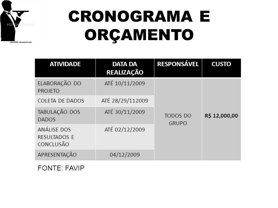 CRONOGRAMA E ORÇAMENTO ATIVIDADEDATA DA REALIZAÇÃO RESPONSÁVELCUSTO ELABORAÇÃO DO PROJETO ATÉ 10/11/2009 TODOS DO GRUPO R$ 12,000,00 COLETA DE DADOSAT