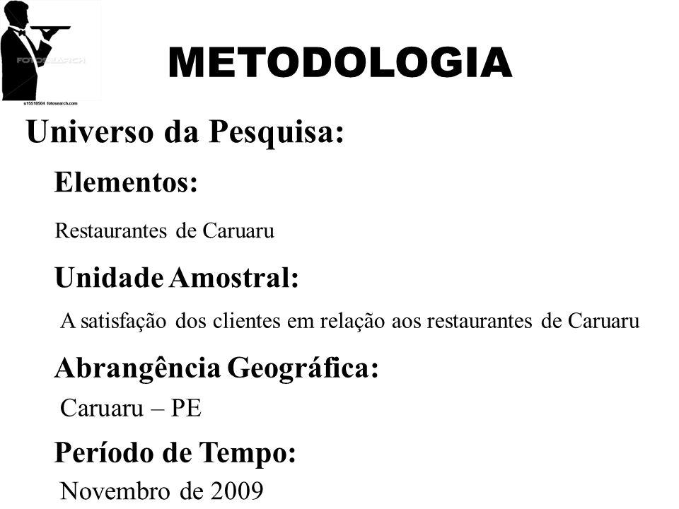 METODOLOGIA Universo da Pesquisa: Elementos: Restaurantes de Caruaru Unidade Amostral: A satisfação dos clientes em relação aos restaurantes de Caruar
