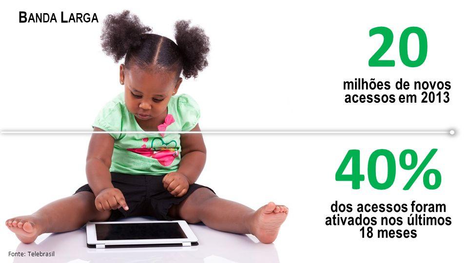 20 milhões de novos acessos em 2013 40% dos acessos foram ativados nos últimos 18 meses Fonte: Telebrasil B ANDA L ARGA